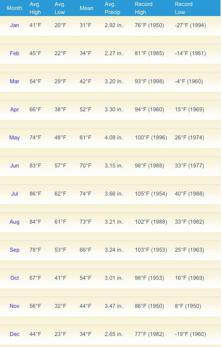 Berkeley Springs Average Temperature Monthly