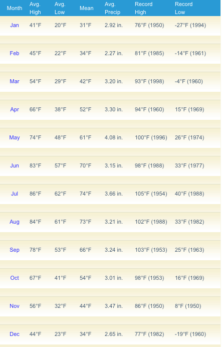 Berkeley Springs Average Temperature Monthly